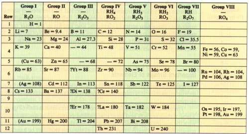 Historia de la tabla peridica primeras clasificaciones tabla peridica de mendeleiev meyer urtaz Gallery