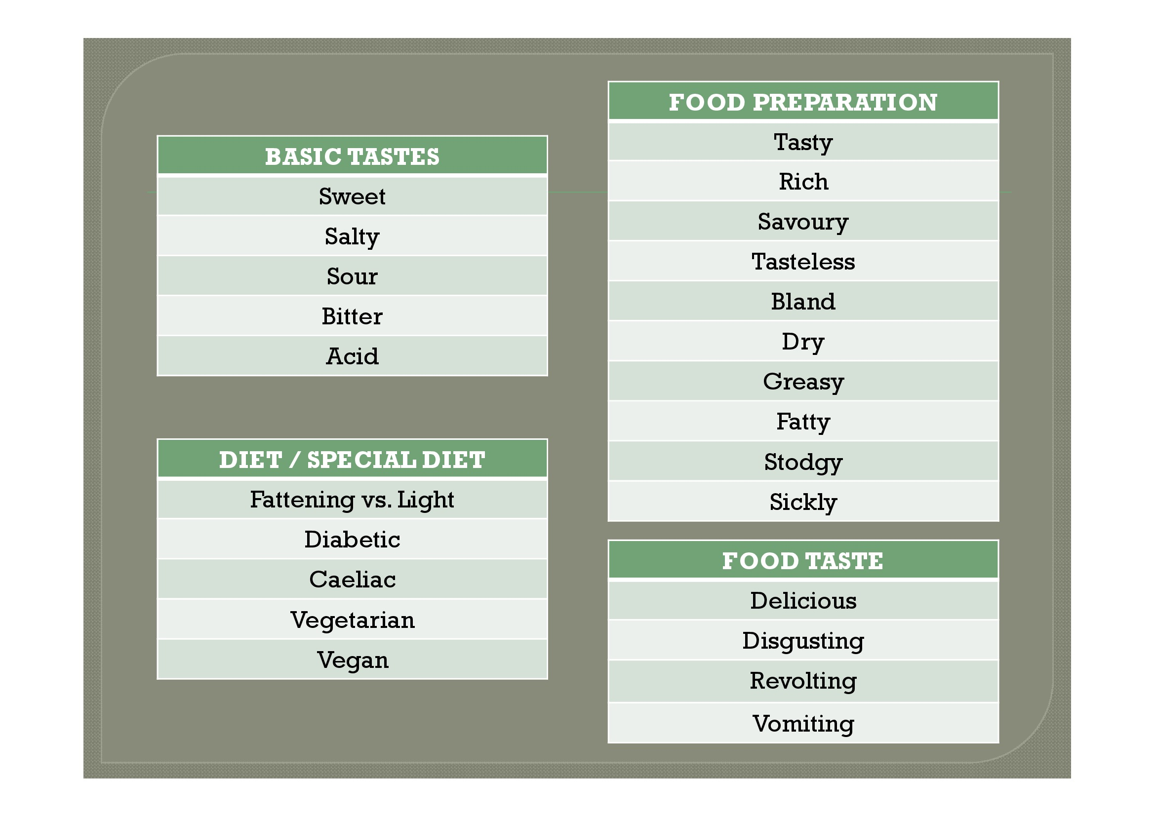 describing food In this lesson, students learn useful vocabulary for describing different types of food, including terms for different flavours and dishes.